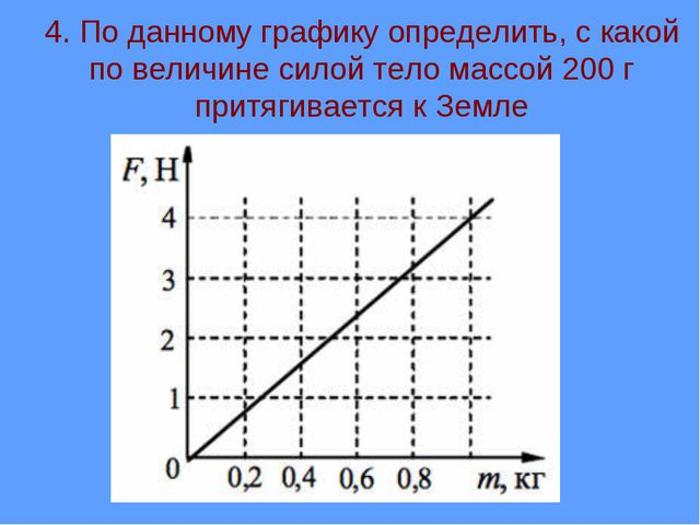 4. По данному графику определить, с какой по величине силой тело массой 200 г...