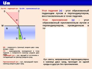 M N О S C MN – поверхность (граница) раздела двух сред (воздух –вода). Луч S
