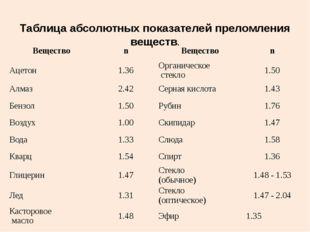 Таблица абсолютных показателей преломления веществ. Вещество n Вещество n Аце
