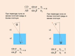 При переходе луча из менее плотной среды в более плотную α β υ2 υ1 При перехо
