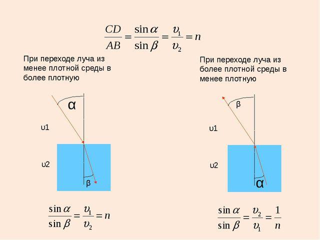 При переходе луча из менее плотной среды в более плотную α β υ2 υ1 При перехо...