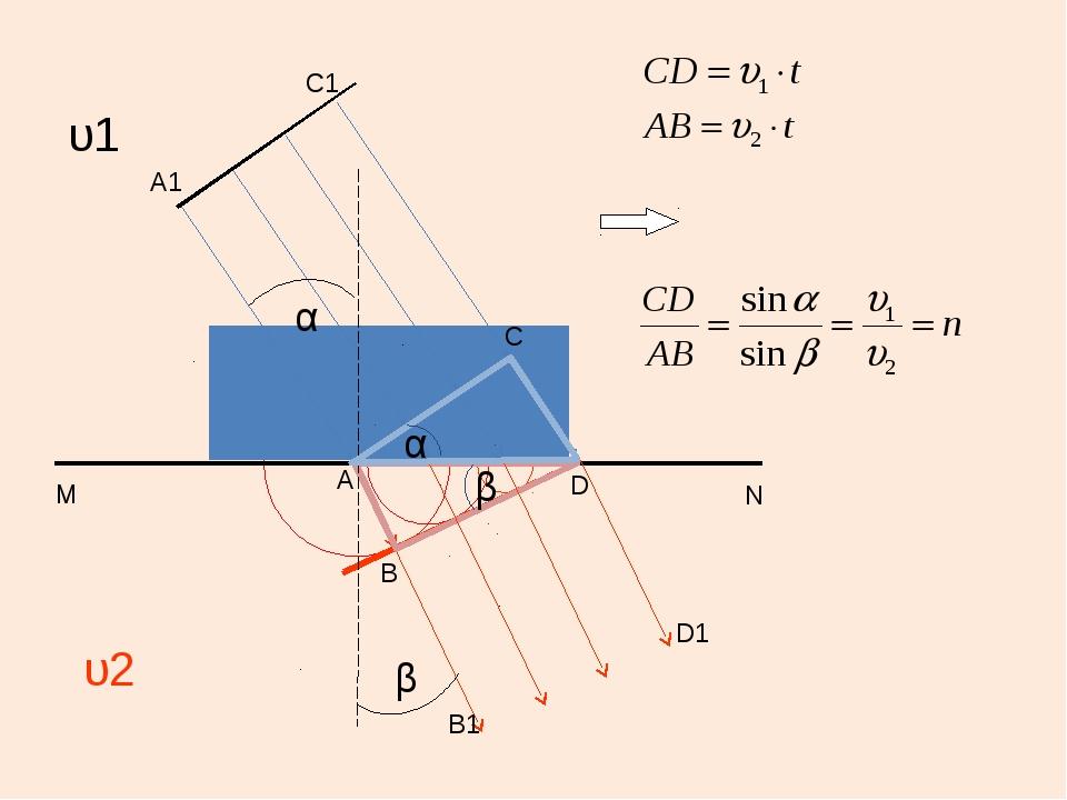 А А1 В В1 С С1 D N M D1 υ1 υ2 α β α β Принцип Гюйгенса позволил с помощью ге...