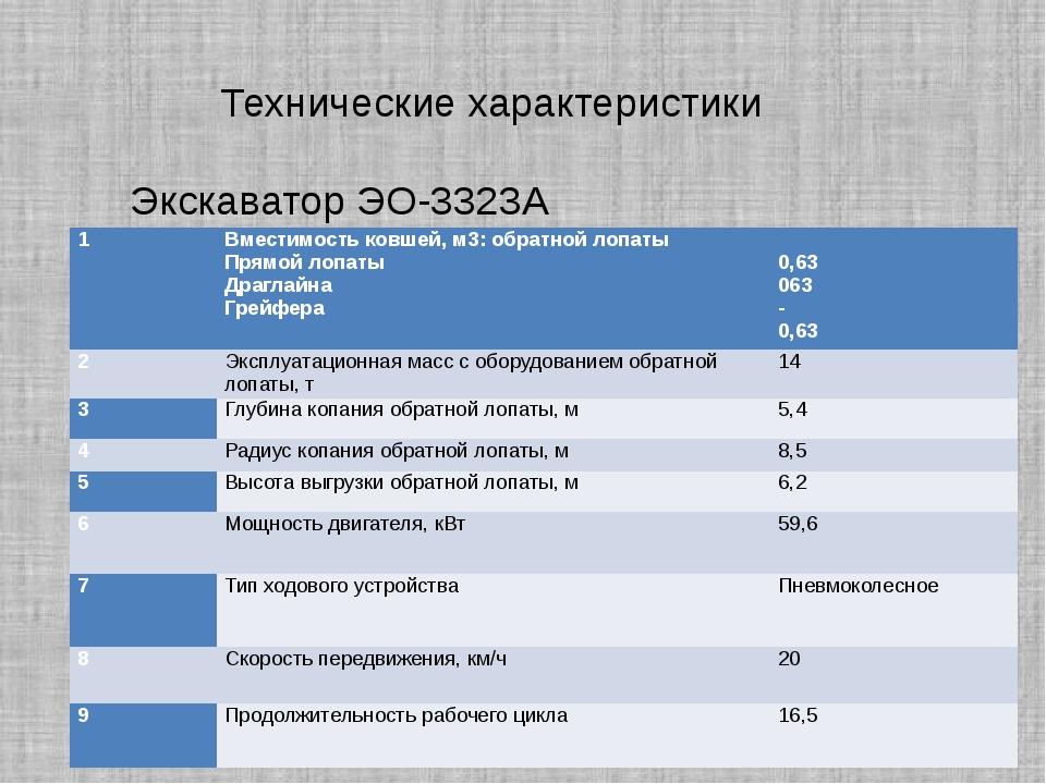 Технические характеристики Экскаватор ЭО-3323А 1 Вместимость ковшей, м3: обр...