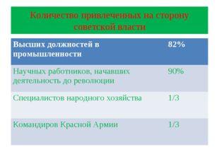 Количество привлеченных на сторону советской власти Высших должностей в промы