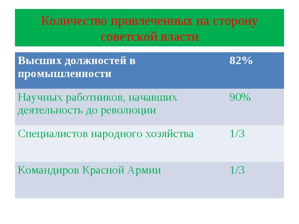 Количество привлеченных на сторону советской власти Высших должностей в промы...