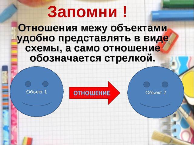 Запомни ! Отношения межу объектами удобно представлять в виде схемы, а само о...