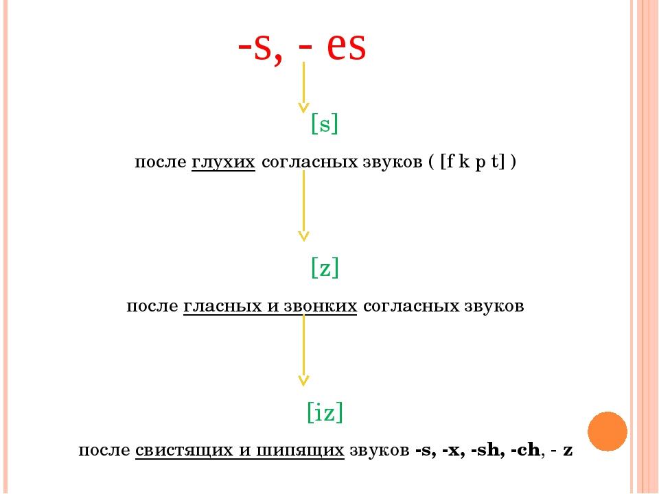 -s, - es [s] послеглухихсогласных звуков ( [f k p t] ) [z] послегласных и...