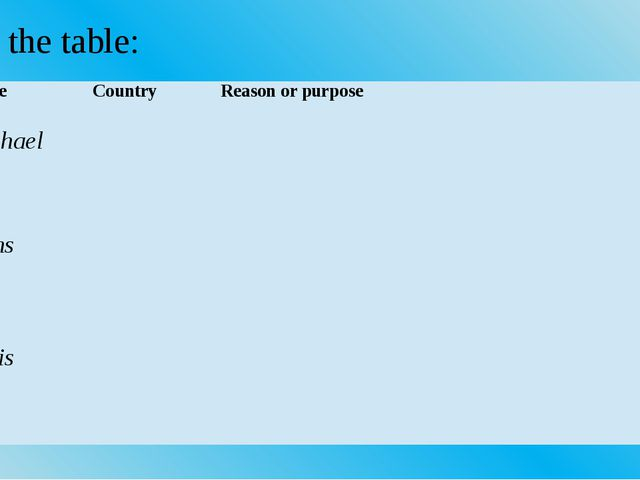 Fill in the table: Name Country Reason or purpose Michael Hans Janis