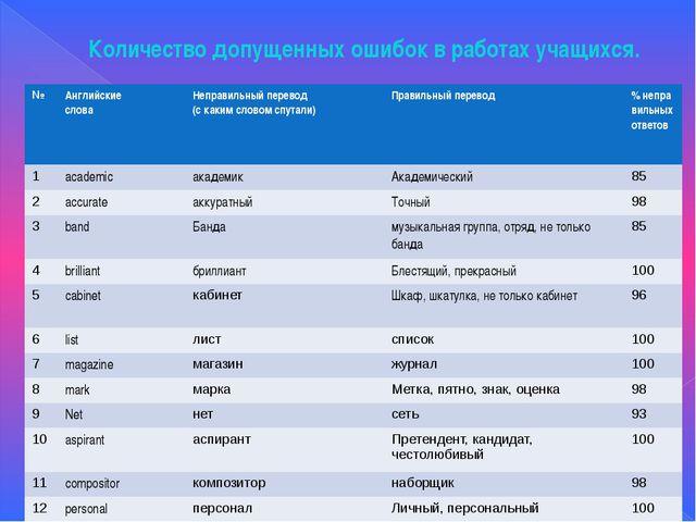 Количество допущенных ошибок в работах учащихся. № Английские слова Неправиль...