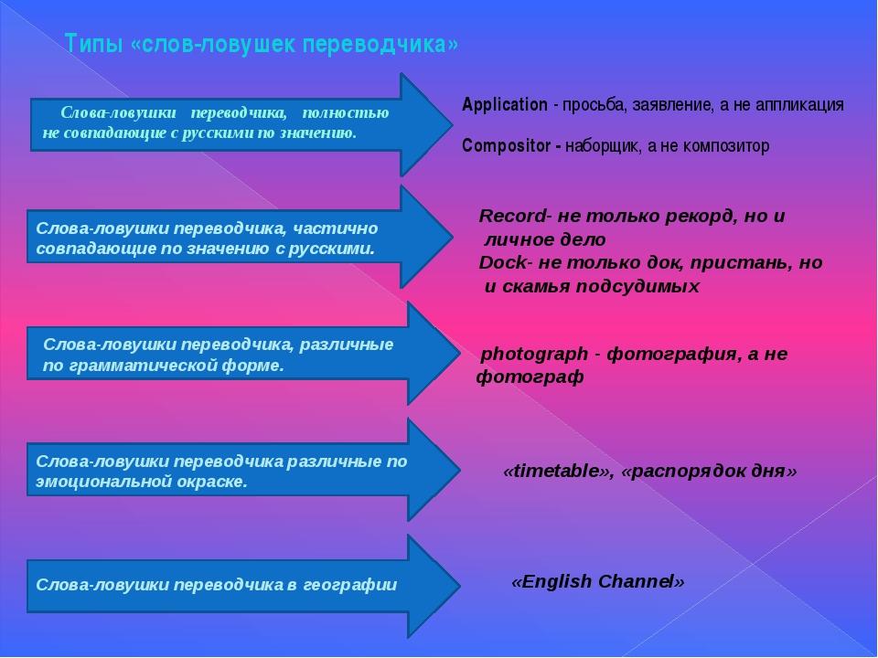 Типы «слов-ловушек переводчика» Application - просьба, заявление, а не апплик...