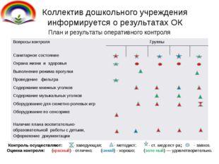 Коллектив дошкольного учреждения информируется о результатах ОК План и резуль