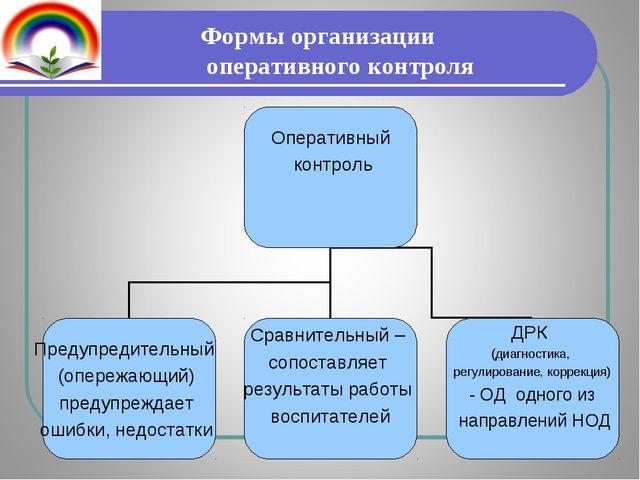 Формы организации оперативного контроля