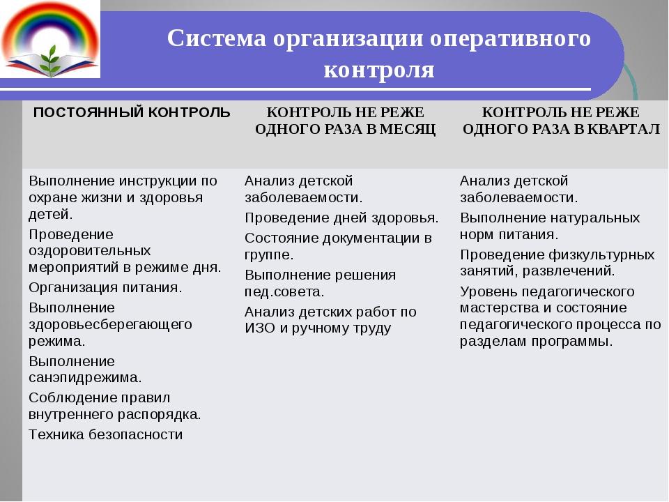 Система организации оперативного контроля ПОСТОЯННЫЙ КОНТРОЛЬКОНТРОЛЬ НЕ РЕЖ...