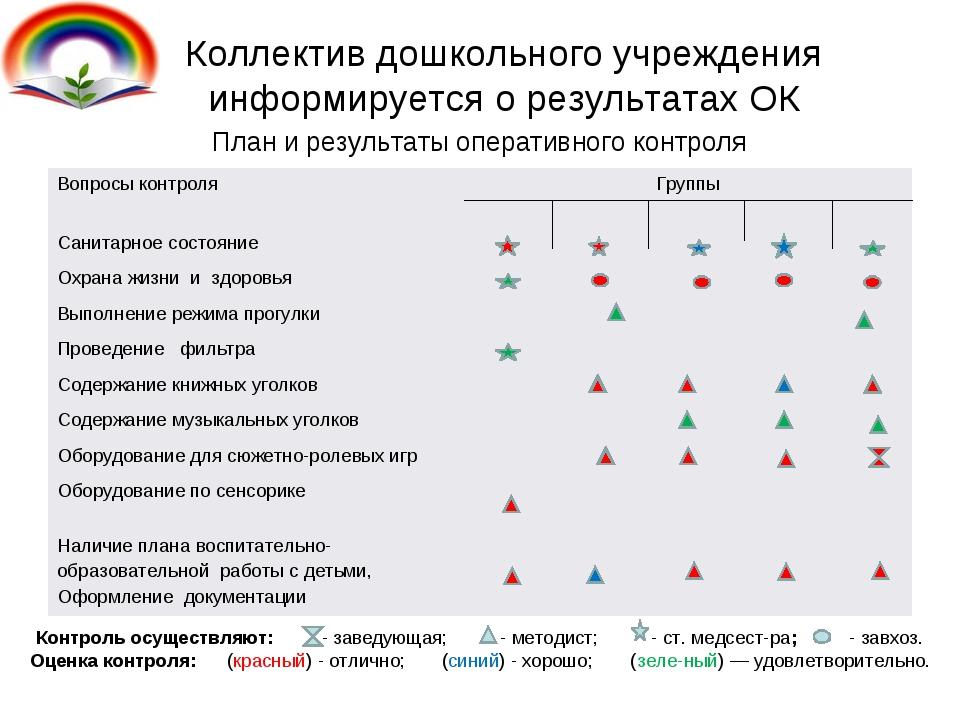 Коллектив дошкольного учреждения информируется о результатах ОК План и резуль...