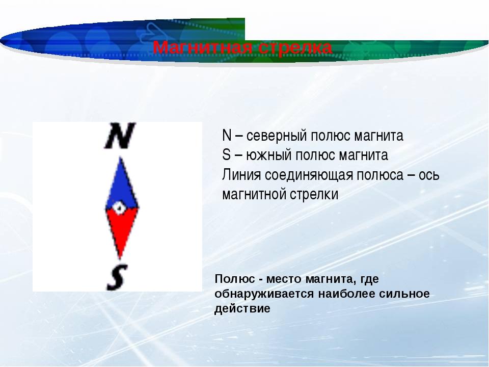 Магнитная стрелка N – северный полюс магнита S – южный полюс магнита Линия со...