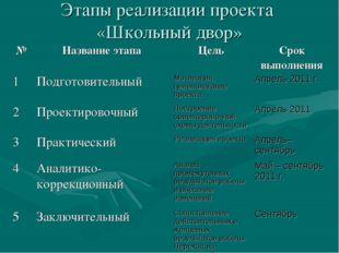 Этапы реализации проекта «Школьный двор»