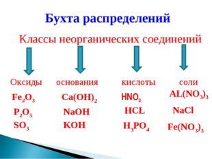 Бухта распределений Классы неорганических соединений Оксиды основания кислоты