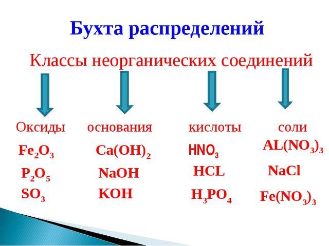 Бухта распределений Классы неорганических соединений Оксиды основания кислоты...