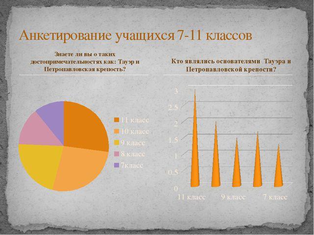 Знаете ли вы о таких достопримечательностях как: Тауэр и Петропавловская креп...