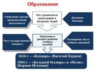 Домашнее обучение Рост грамотности среди дворян и посадских людей Оживление т