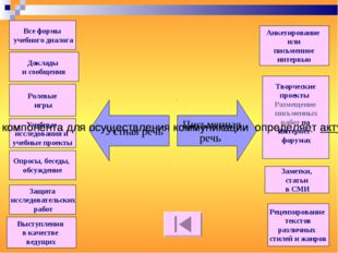 Все формы учебного диалога Доклады и сообщения Ролевые игры Учебные исследова