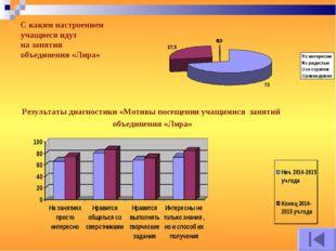Результаты диагностики «Мотивы посещения учащимися занятий объединения «Лира»