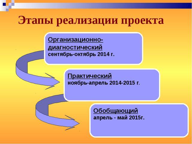 Этапы реализации проекта Организационно-диагностический сентябрь-октябрь 2014...