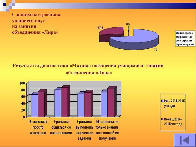 Результаты диагностики «Мотивы посещения учащимися занятий объединения «Лира»...