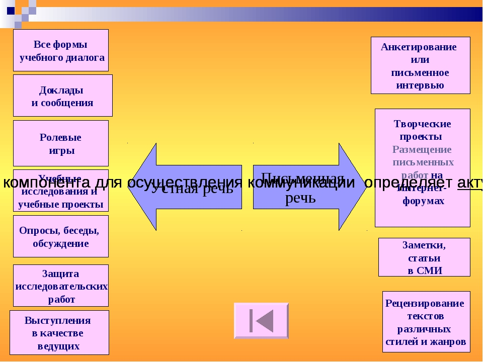 Все формы учебного диалога Доклады и сообщения Ролевые игры Учебные исследова...
