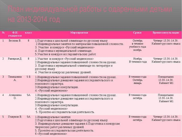 План индивидуальной работы с одаренными детьми на 2013-2014 год № Ф.И. учащег...