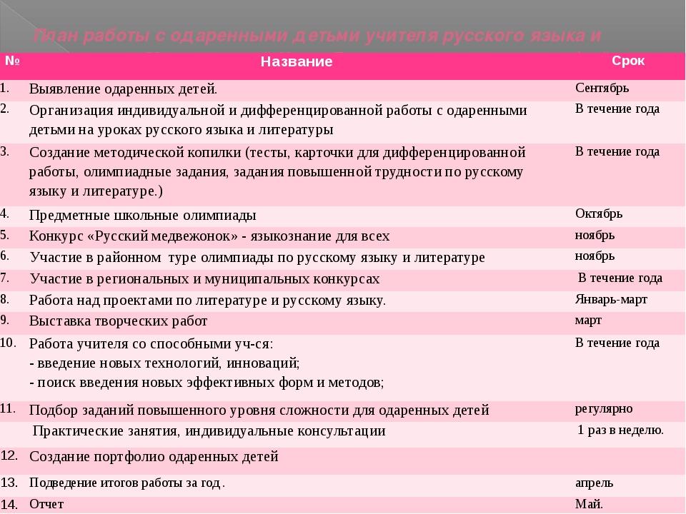 План работы с одаренными детьми учителя русского языка и литературы Мыльников...