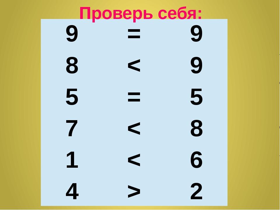 Проверь себя: 9 = 9 8 < 9 5 = 5 7 < 8 1 < 6 4 > 2
