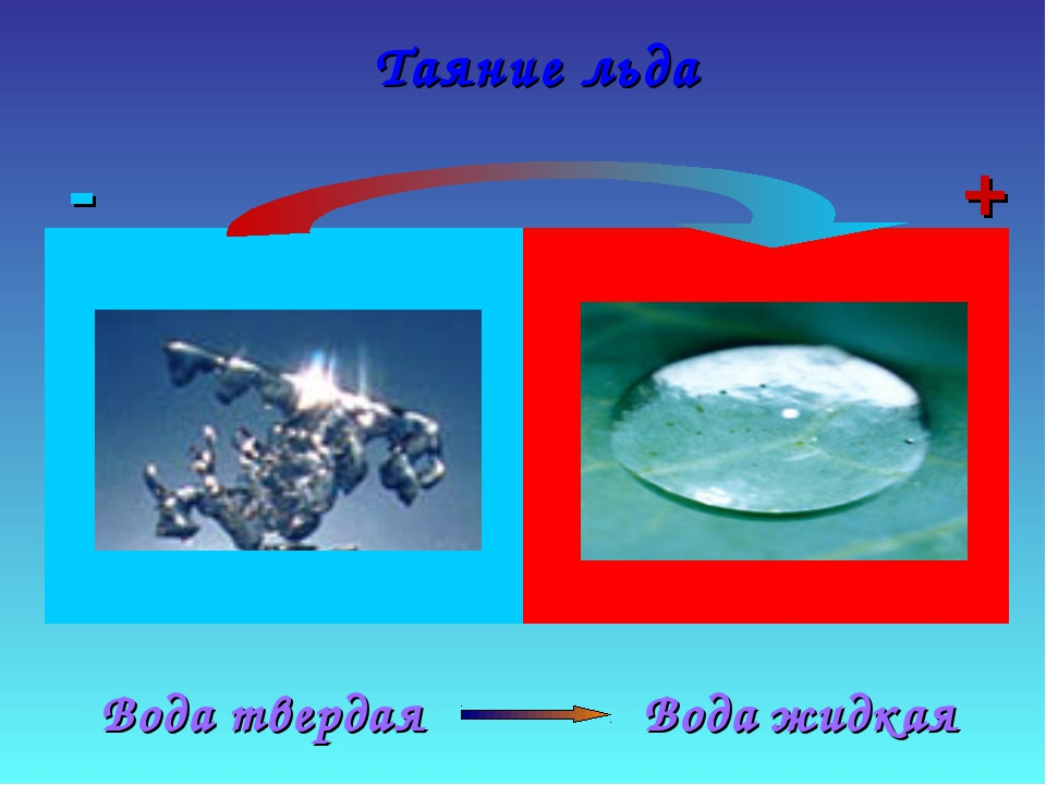 Таяние льда Вода жидкая Вода твердая - +
