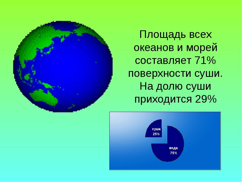 Площадь всех океанов и морей составляет 71% поверхности суши. На долю суши пр...