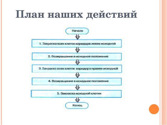 План наших действий