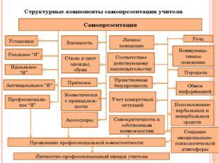 Структурные компоненты самопрезентации учителя Самопрезентация Установки Аксе