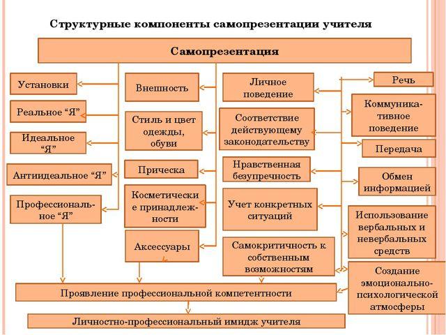 Структурные компоненты самопрезентации учителя Самопрезентация Установки Аксе...