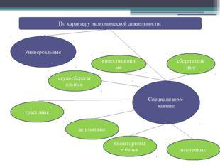 Функции коммерческих банков Осуществление банковских операций: -привлечение