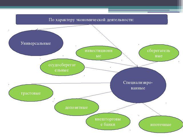 Функции коммерческих банков Осуществление банковских операций: -привлечение...