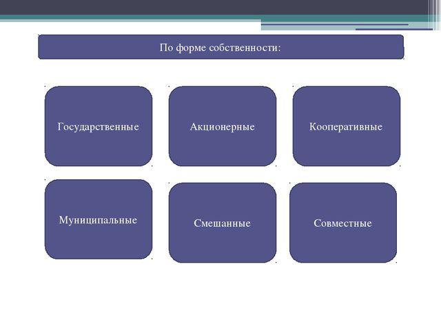 Пассивные операции коммерческих банков Депозитные Эмиссионные