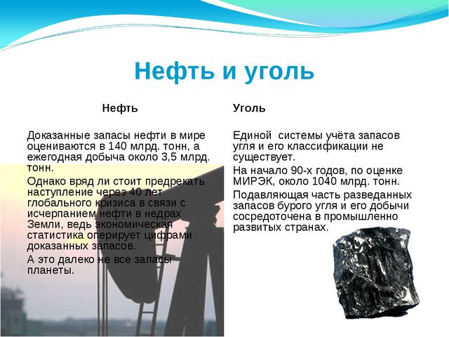 Нефть и уголь Нефть Доказанные запасы нефти в мире оцениваются в 140 млрд. то...
