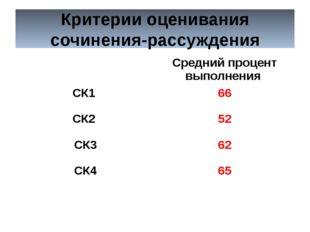 Критерии оценивания сочинения-рассуждения Средний процент выполнения СК1 66 С