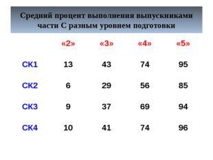 Средний процент выполнения выпускниками части С разным уровнем подготовки «2»