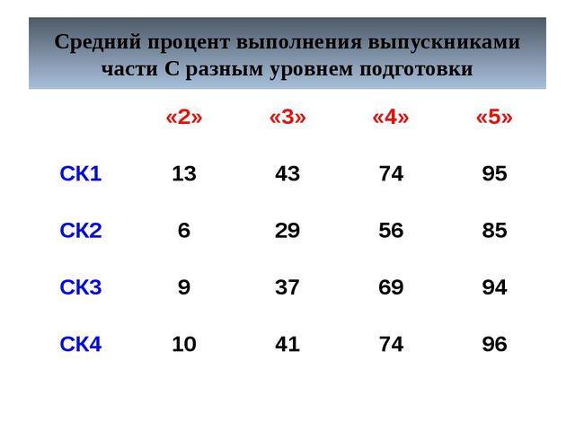 Средний процент выполнения выпускниками части С разным уровнем подготовки «2»...