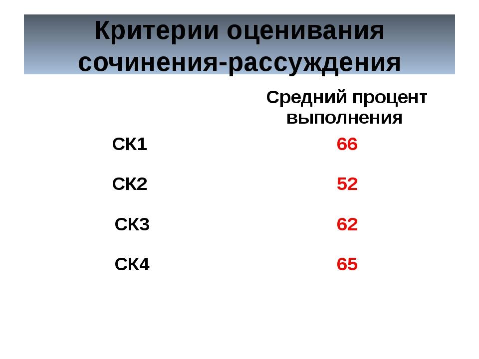 Критерии оценивания сочинения-рассуждения Средний процент выполнения СК1 66 С...