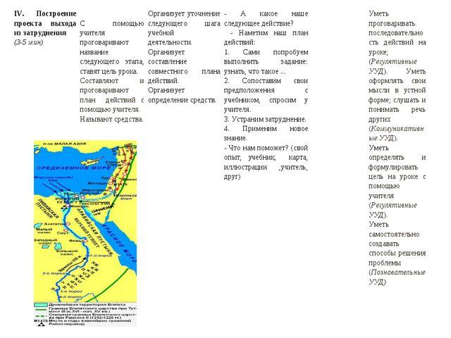 IV. Построение проекта выхода из затруднения (3-5 мин) С помощью учителя про...