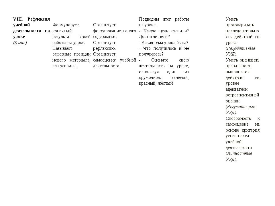 VIII. Рефлексия учебной деятельности на уроке (3 мин) Формулирует конечный р...