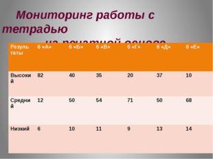 Мониторинг работы с тетрадью на печатной основе Резуль таты 6«А» 6«Б» 6 «В»