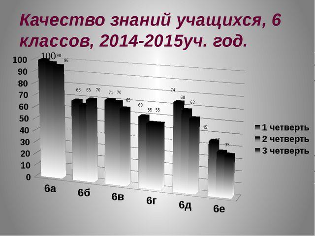 Качество знаний учащихся, 6 классов, 2014-2015уч. год.