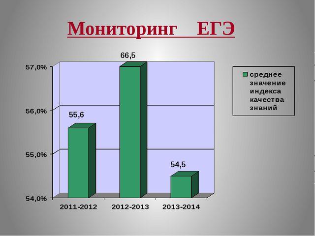 Мониторинг ЕГЭ 55,6 66,5 54,5